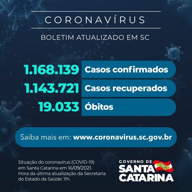 Coronavírus : SC confirma 1.168.139 casos, 1.143.721 recuperados e 19.033 mortes