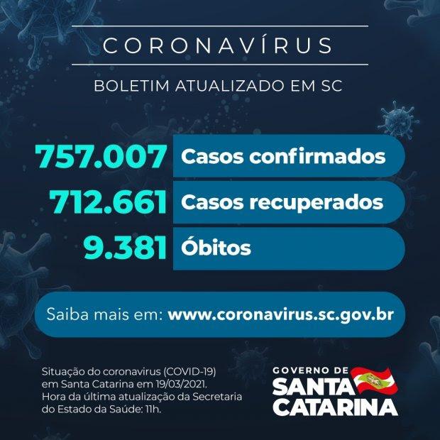 Governo de SC confirma 757.007 casos, 712.661 recuperados e 9.381 mortes