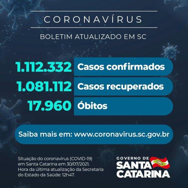 Coronavírus: SC confirma 1.112.332 casos, 1.081.112 recuperados e 17.960 mortes