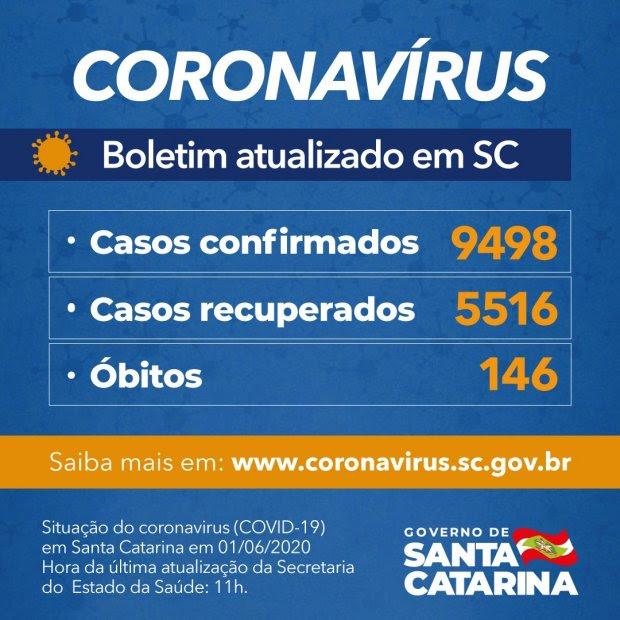Coronavírus em SC: Estado confirma 9.498 casos e 146 óbitos por Covid-19