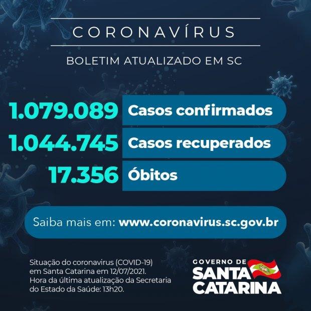 Coronavírus: SC confirma 1.079.089 casos, 1.044.745 recuperados e 17.356 mortes