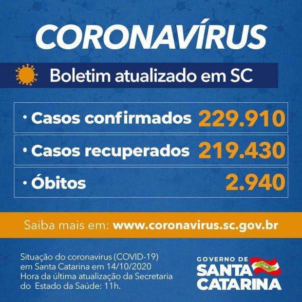SC confirma 229.910 casos, 219.430 recuperados e 2.940 mortes por Covid-19