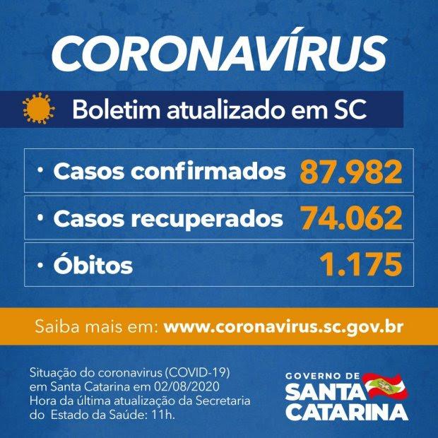 Governo de SC confirma 87.982 casos, 74.062 recuperados e 1.175 mortes por Covid-19