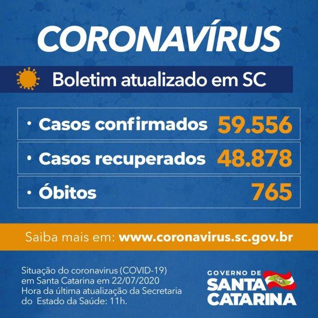 Coronavírus em SC: Estado confirma 59.556 casos e 765 mortes por covid-19