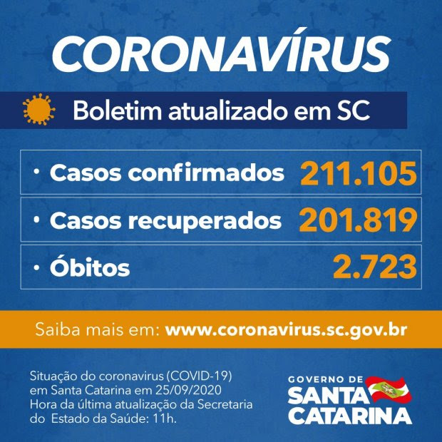Estado confirma 211.105 casos, 201.819 recuperados e 2.723 mortes por Covid-19