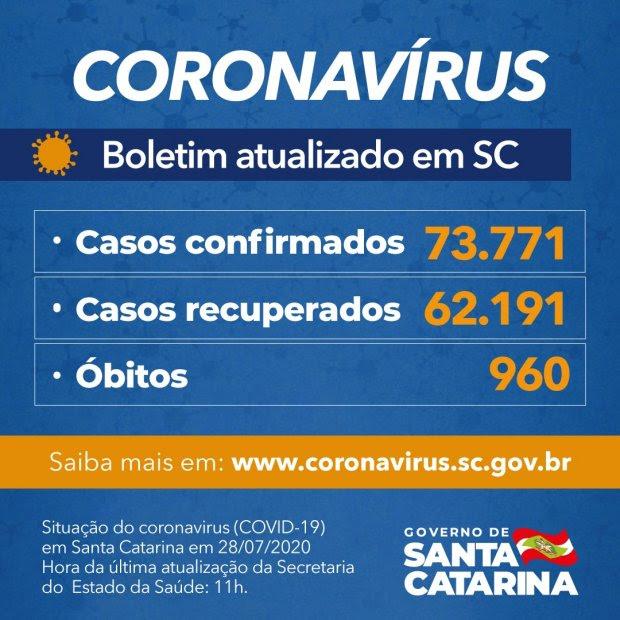 Coronavírus em SC: Estado confirma 73.771 casos e 960 mortes por covid-19