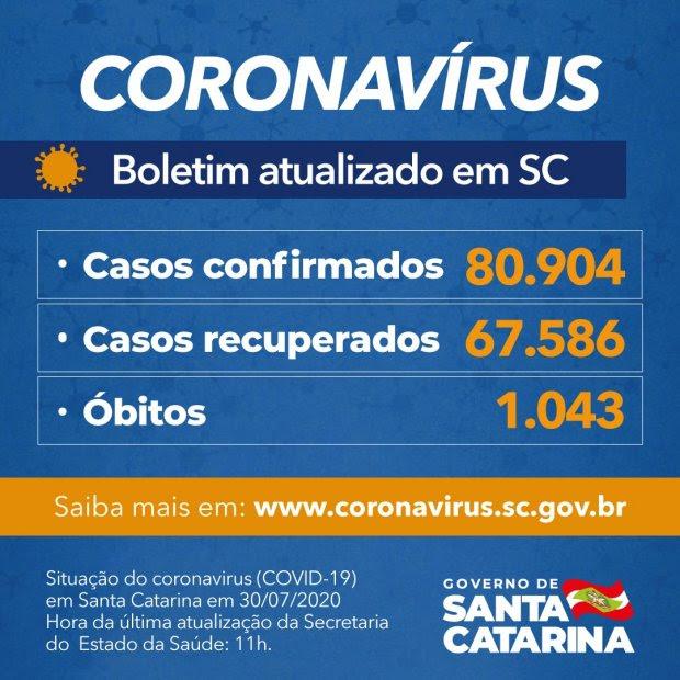 Coronavírus em SC: Estado confirma 80.904 casos e 1.043 mortes por Covid-19
