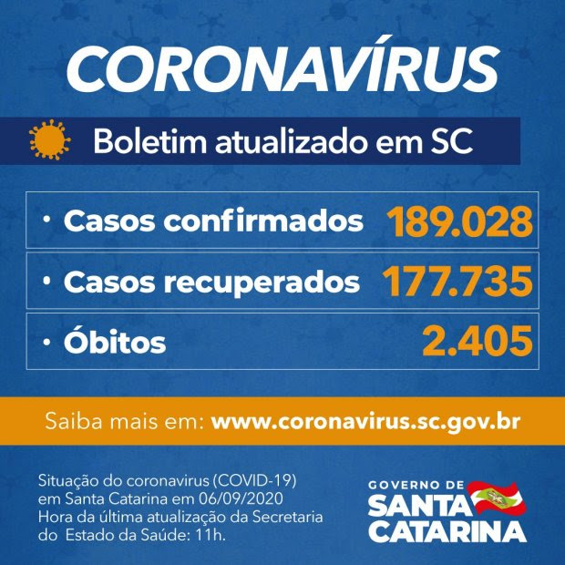 Estado confirma 189.028 casos, 177.735 recuperados e 2.405 mortes por Covid-19