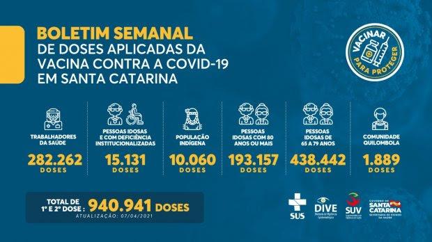 Vacinação em SC: 940,9 mil doses contra a Covid-19 foram aplicadas