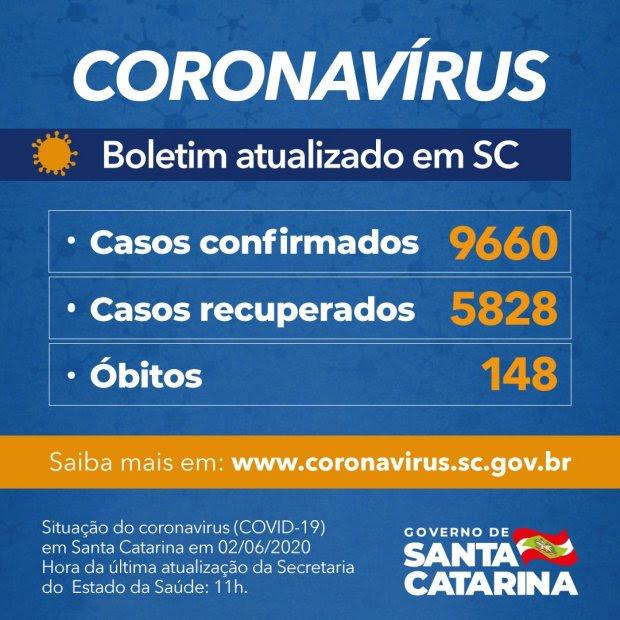 Coronavírus em SC: Estado confirma 9.660 casos e 148 óbitos por Covid-19