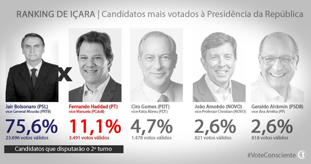Jair Bolsonaro leva 75,61% dos votos válidos dos içarenses