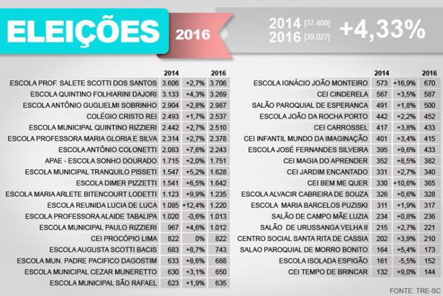 Dois locais de votação reduzem o número de eleitores em Içara