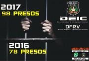Polícia Civil recuperou mais de R$ 12 milhões em veículos em 2017