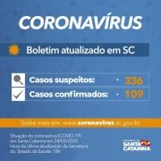 Coronavírus em SC: Governo do Estado confirma 109 casos de Covid-19