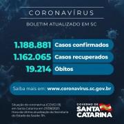 Coronavírus :SC confirma 1.188.881 casos, 1.162.065 recuperados e 19.214 mortes