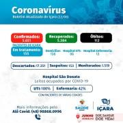 Mais uma morte é registrada em Içara causadas pela covid-19