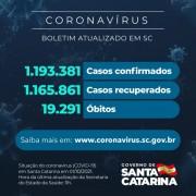 Coronavírus: SC confirma 1.193.381 casos, 1.165.861 recuperados e 19.291 mortes