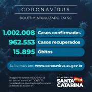 Coronavírus: SC confirma 1.002.008 casos, 962.553 recuperados e 15.895 mortes