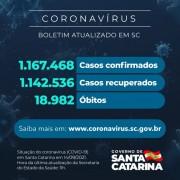 Coronavírus: SC confirma 1.167.468 casos, 1.142.536 recuperados e 18.982 mortes