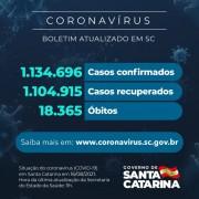 Coronavírus: SC confirma 1.134.696 casos, 1.104.915 recuperados e 18.365 mortes