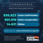 Coronavírus: SC confirma 936.823 casos, 901.919 recuperados e 14.621 mortes