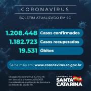 Coronavírus: SC confirma 1.208.448 casos, 1.182.723 recuperados e 19.531 mortes