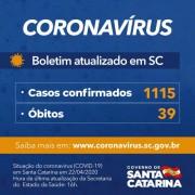 Coronavírus em SC: Governo de SC confirma 1.115 casos e 39 óbitos por Covid-19