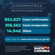 Coronavírus: SC confirma 953.027 casos, 916.562 recuperados e 14.946 mortes