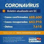 Covid-19 em SC: Estado confirma 688.600 casos, 643.910 recuperados e 7.618 mortes