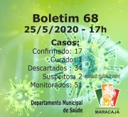 Laboratório de Santa Catarina descarta oito casos suspeitos de Maracajá