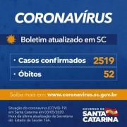 Governo de SC confirma 2.519 casos e 52 mortes de coronavírus (covid-19) E