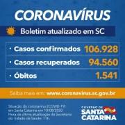 Estado confirma 106.928 casos, 94.560 recuperados e 1.541 mortes por Covid-19