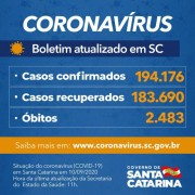 Estado confirma 194.176 casos, 183.690 recuperados e 2.483 mortes por Covid-19