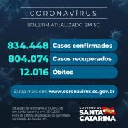 Coronavírus: SC confirma 834.448 casos, 804.074 recuperados e 12.016 mortes