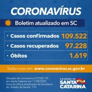 Estado confirma 109.522 casos, 97.228 recuperados e 1.619 mortes por Covid-19