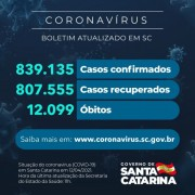 Coronavírus: SC confirma 839.135 casos, 807.555 recuperados e 12.099 mortes