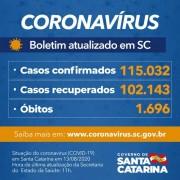Estado confirma 115.032 casos, 102.143 recuperados e 1.696 mortes por Covid-19