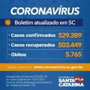 Estado confirma 529.389 casos, 503.449 recuperados e 5.765 mortes por Covid-19