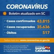 Coronavírus em SC: Estado confirma 43.815 casos e 517 mortes