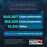 Coronavírus: SC confirma 845.367 casos, 812.235 recuperados e 12.313 mortes