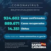 Coronavírus: SC confirma 924.602 casos, 889.671 recuperados e 14.351 mortes