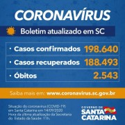 Estado confirma 198.640 casos, 188.493 recuperados e 2.543 mortes por Covid-19