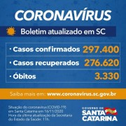 Estado confirma 297.400 casos e 3.330 mortes por Covid-19