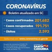 Estado confirma 201.682 casos, 191.751 recuperados e 2.593 mortes por Covid-19
