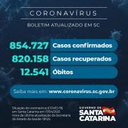 Coronavírus: SC confirma 854.727 casos, 820.158 recuperados e 12.541 mortes