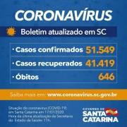 Coronavírus em SC: Estado confirma 51.549 casos e 646 mortes por Covid-19