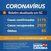 Coronavírus em SC: Governo confirma 5.175 casos e 85 óbitos por Covid-19