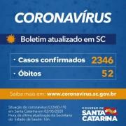 Coronavírus em SC: Governo do Estado confirma 2.346 casos e 52 óbitos por Covid-19