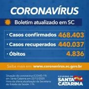 Governo de SC confirma 468.403 casos, 440.037 recuperados e 4.836 mortes