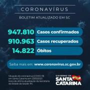 Coronavírus: SC confirma 947.810 casos, 910.963 recuperados e 14.822 mortes